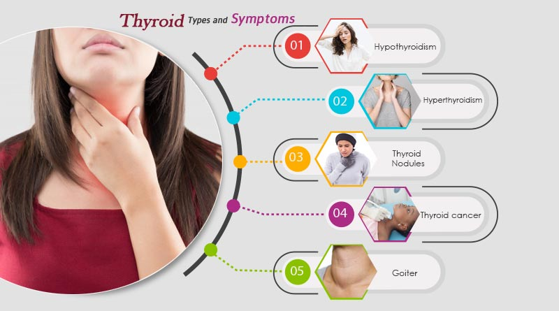 Symptoms Of Thyroid Thyroid Causes Types And Symptoms Of Thyroid