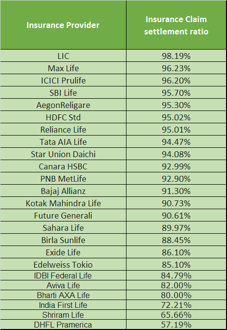 IRDA Claim settlement ratio of Insurance Companies in 2015-16