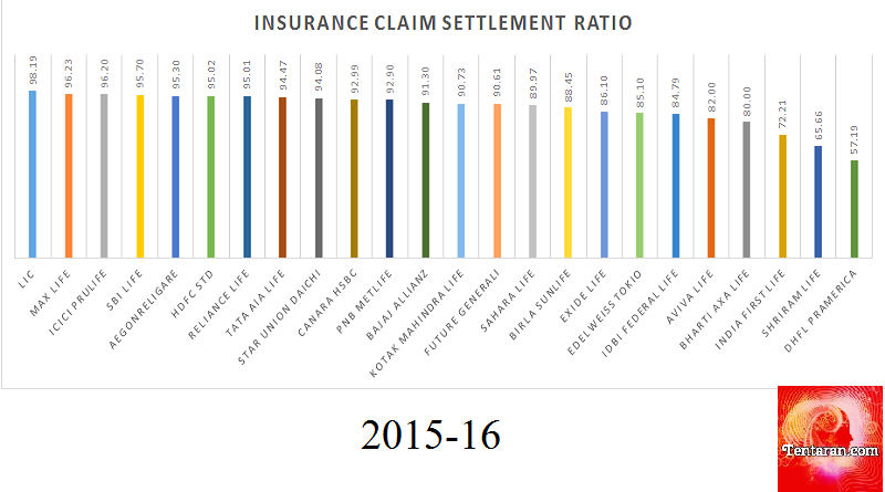 claim settlement ratio of insurance companies
