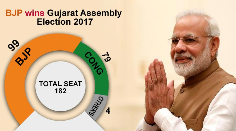 BJP wins Gujarat Assembly Election 2017