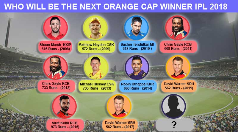 IPL Orange cap 2018