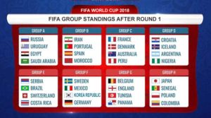 FIFA World Cup 2018: Fifa Group Standings After Round 1
