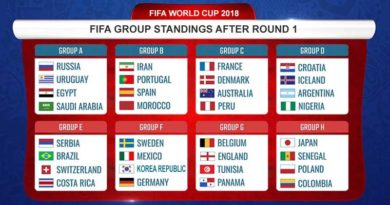 Fifa Group Standings After Round 1