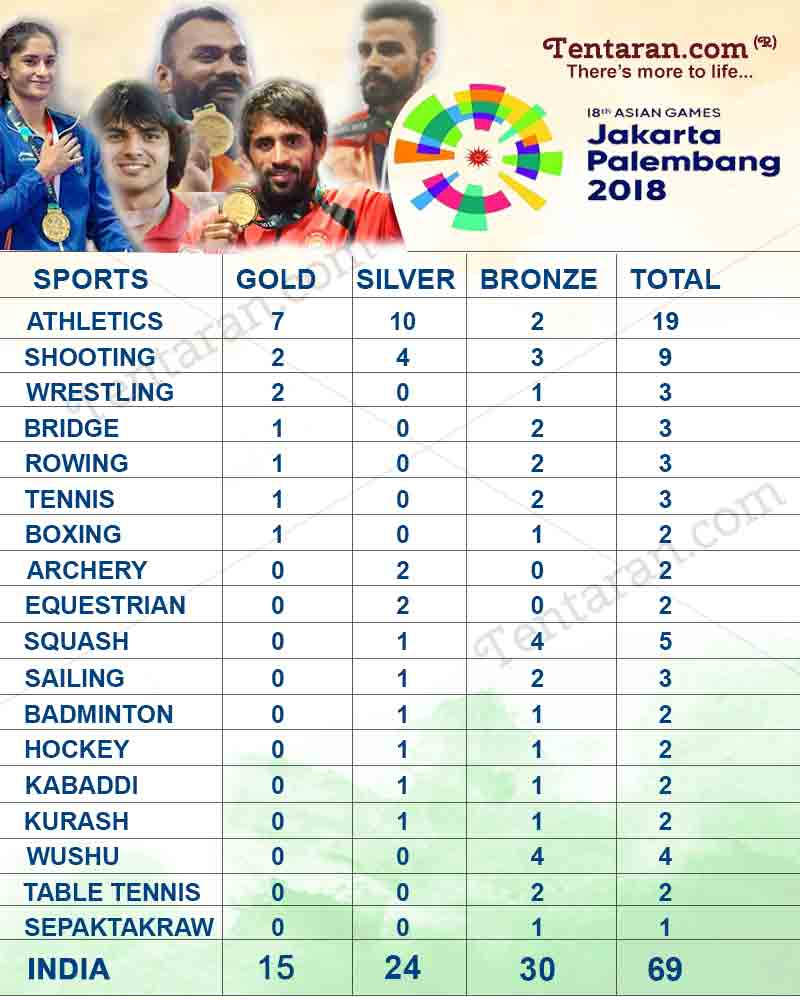 India total medal tally