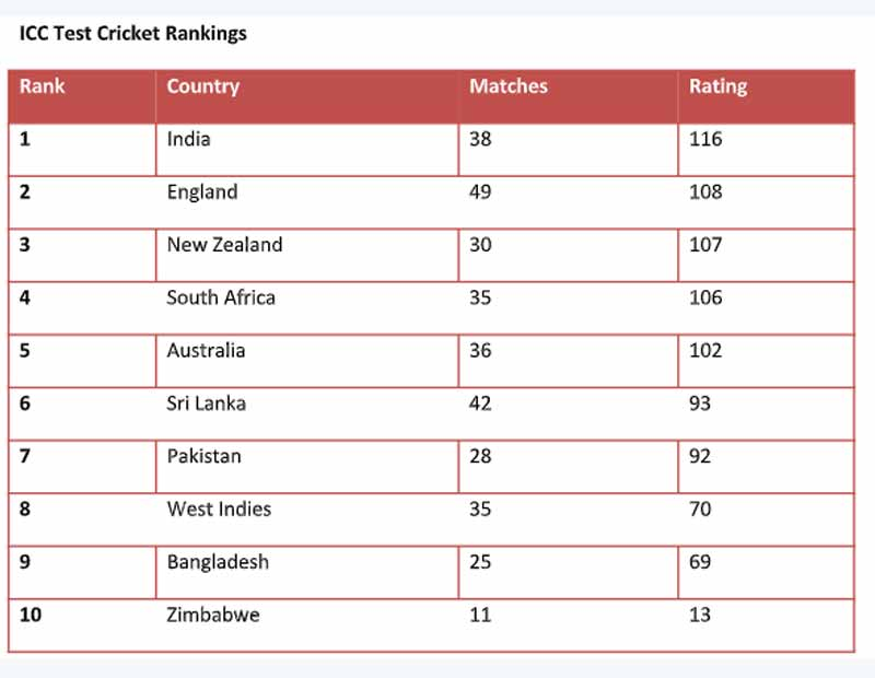 The last instalment of the ICC test cricket rankings for 2018 saw Indian captain Virat Kohli consolidate his top spot in the charts for batsmen with 931 rating points to wrap up a memorable year for himself. He dropped 3 points despite his gritty 82 in the first innings of the third test against Australia but is still well clear of second-placed Kane Williamson who ended the year of 897 career points. India's unassailable 2-1 lead in the ongoing four-match Test series against Australia also saw them retain their status as the number one ranked test side in the world. With 116 points, the Virat Kohli lead outfit is outright leaders, well ahead of England who follow them with a point's tally of 108 despite having played 49 matches this year, 11 more than India. Virat Kohli who toppled records for fun in the recently bygone year saw his mammoth 1322 runs in 2018, something that will go down as one of his best ever years in international cricket on a streak of 135 days at the top of the ranking charts. He sits at the helm and rightfully so, wearing his crown of the world's best batsman courtesy of fluent and mesmerising innings from his bat; ones that made the world stand up and appreciate his genius. It was a year that saw Kohli become not only the fastest Indian cricketer to 10,000 runs but also the only Asian captain to score centuries in each of South Africa, England and Australia in the same calendar year to silence his detractors in style. There was more joy for India in the batting rankings with Cheteshwar Pujara maintaining his fourth place position in the year-end rankings after a well-made 17th century at the MCG. Pujara who now has two centuries to his name in the four-match test series has set the tone and standards for test batting around the world with pivotal and imperious knocks, one that is a lesson in building test innings. Meanwhile in the bowling ranks, Jasprit Bumrah's 9-86, the best ever figures by an Indian pacer in a test match in Australia saw h