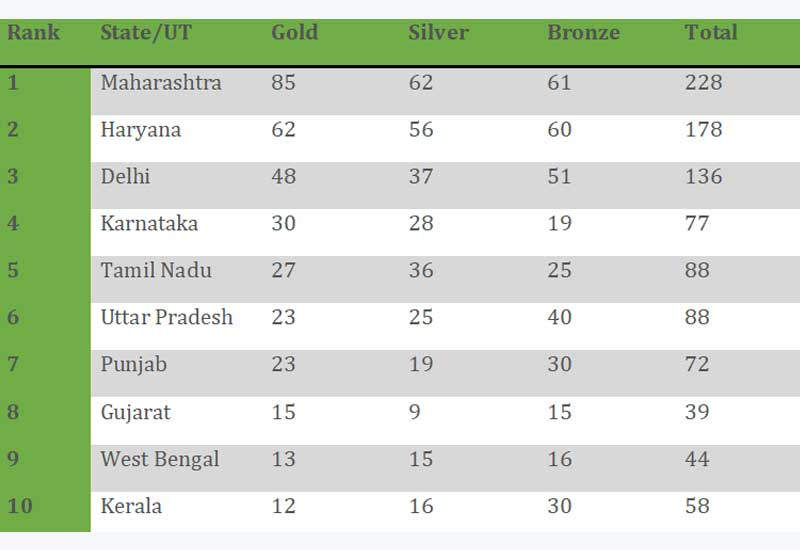 khelo-india-youth-games-final-day-results-group