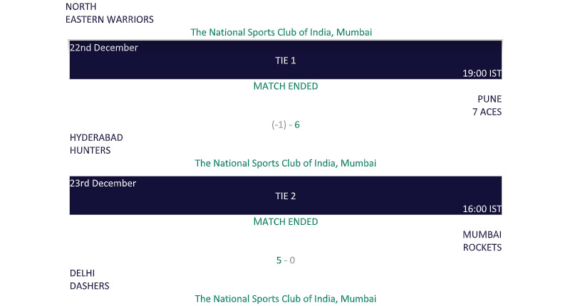 Premier Badminton League Points Table