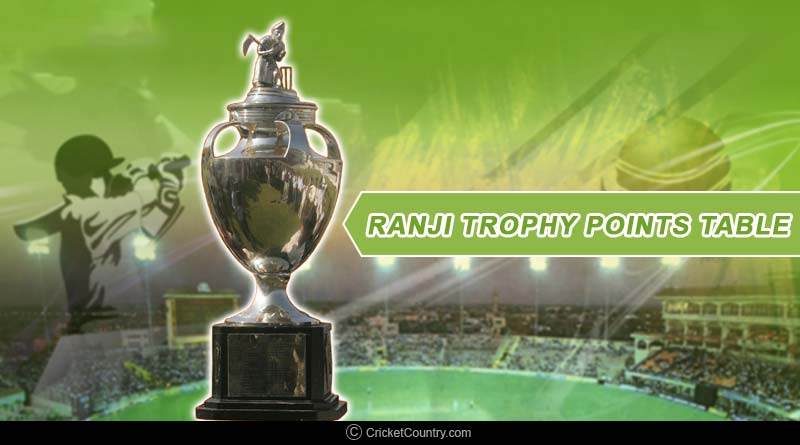 Ranji Trophy Points Table