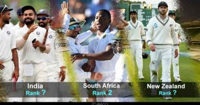 ICC test Cricket rankings