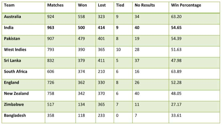 Most wins in ODIs