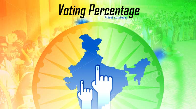Voting percentage in last six phases