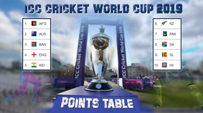 Icc Cricket World Cup 2019 Points Table World Cup Records