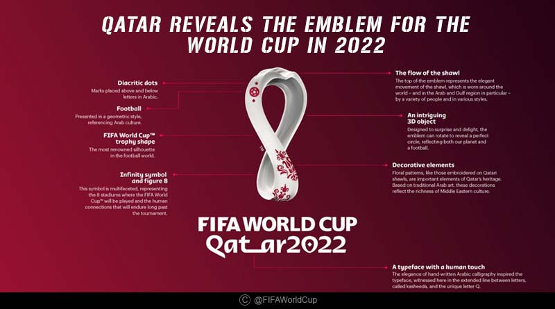 fifa world cup qatar 2022 official emblem
