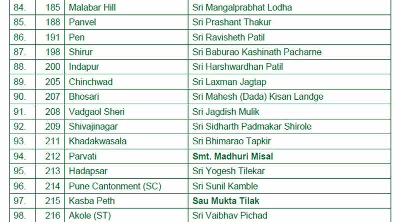 maharashtra assembly election 2019 bjp first list6