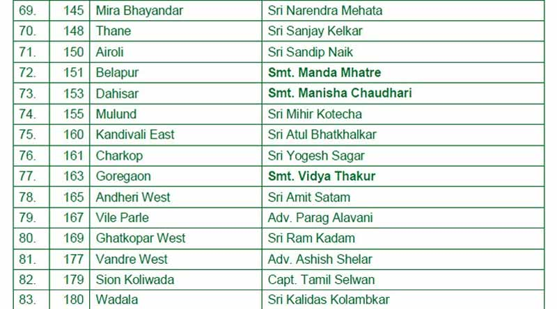 maharashtra assembly election 2019 bjp first list7