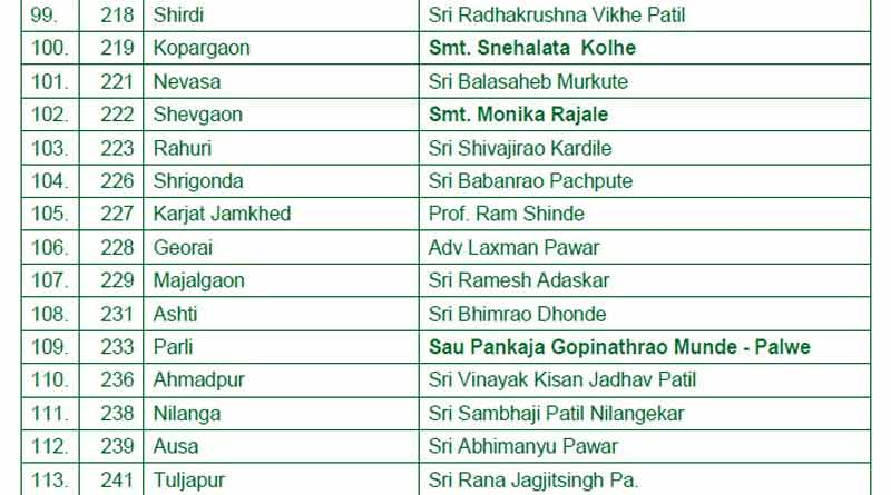 maharashtra assembly election 2019 bjp first list8