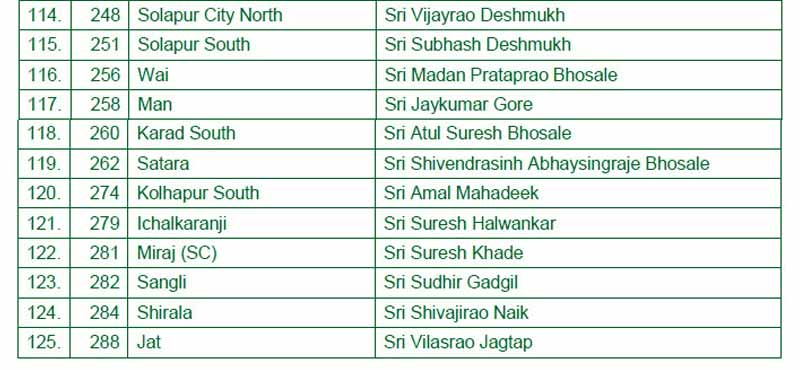 maharashtra assembly election 2019 bjp first list9