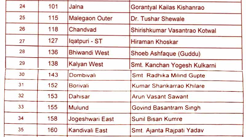 maharashtra assembly election 2019 congress second list3