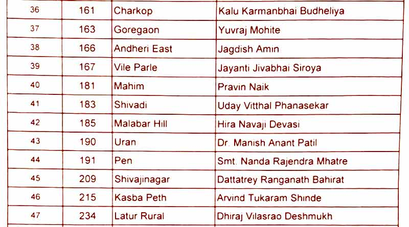 maharashtra assembly election 2019 congress second list4