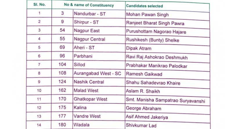 maharashtra assembly election 2019 congress third list1