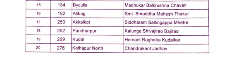 maharashtra assembly election 2019 congress third list2